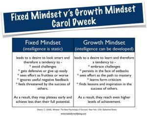 Intelligence_Growth_Mindset